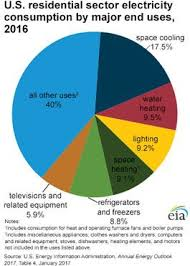 Us Energy Consumption Pie Chart A Pie Chart Showing The Use Of Electricity In U S Homes