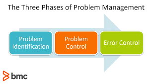 Problem Management In Itil 4 Bmc Blogs