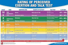 Rating Of Perceived Exertion Professional Fitness Wall Chart