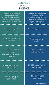 Difference Between Alcohol And Phenol Definition Structure Use