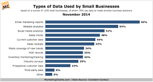 Types Of Data Used By Small Businesses Marketing Charts