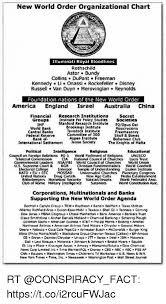 New World Order Organizational Chart Illuminati Royal
