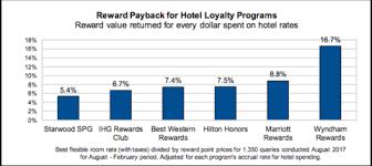 Club Wyndham Points Chart 2016 Wyndham Rewards Tops List For Loyalty Program Reimbursement