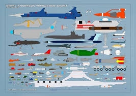 Gerry Size Chart Gerry Anderson Vehicle Scale Chart Gerry Anderson