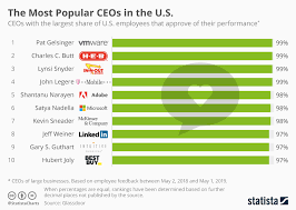 chart the most popular ceos in the u s