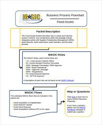 How To Write Business Process Flow Chart 32 Sample Flow Chart Templates Free Premium Templates