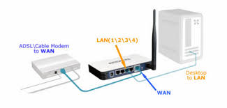 how to install tp link wireless router to work a dsl modem power on your router and computer first and then modem