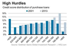 Credit Score Range Chart 2014 Mortgage Qualification And Credit Scores My Money Blog