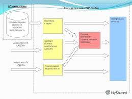 Презентация на тему pcrgroup ru Основные процессы системы  4 Привязка к карте Объекты оценки