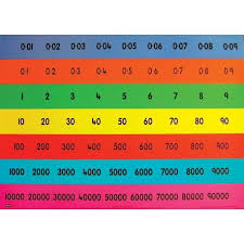 Gattegno Place Value Chart Teachers Place Value Chart Htu Horizontal Autopress
