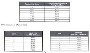 Walmart Pay Grade Chart 2018 Cogent Costco Pay Raise Scale 2019