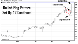 High Probability Day Trading Chart Patterns To Watch