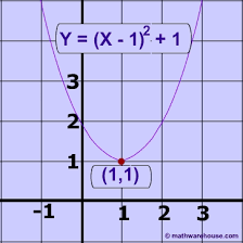 and vertex form of the equation of