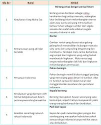 Soal ips kelas 6 sd dan kunci jawaban serta kisi 2013/2014. Lengkap Kunci Jawaban Halaman 14 15 16 17 18 19 20 Tema 4 Kelas 4 Buku Siswa Subtema 1 Pembelajaran 2 Pojok Edukasi