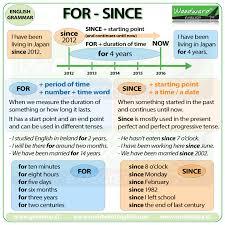 Resultado de imagem para grammar summary english