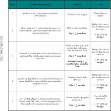 Peo C4i Org Chart 2018 Pdf Risk Management Guide For Dod Acquisition Semantic
