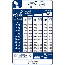 Royal Canin Diet Chart Royal Canin Medium Junior Feeding Chart Best Picture Of