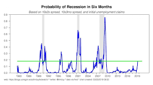 Chart Of The Day The Probability Of Recession Is Now 20