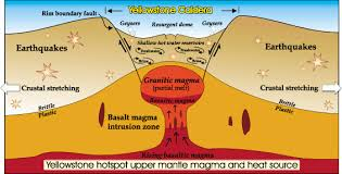 crosssection diagram of yellowstone caldera showing magma water and crosssection diagram of yellowstone caldera showing magma water and crosssection diagram of yellowstone caldera showing magma water and