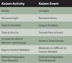 The Case For Kaizen Activities