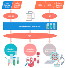 What Is Workflow Design In Healthcare Healthcare Management Workflow Diagrams Solution