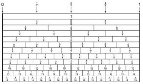 Fraction Number Line Chart Fraction Circles Are Commonly