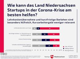 Informationen zur temporären aussetzung von. Studie Auswirkungen Der Corona Krise Auf Startups In Niedersachsen Startup Niedersachsen