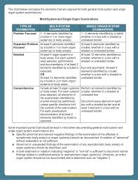 Evaluation And Management Coding Chart Evaluation Management For Coding Billing