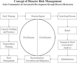 Socio Ecological Vulnerability Assessment And Coping