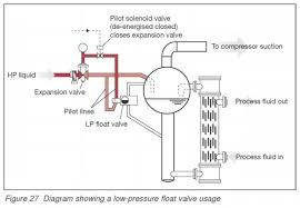 high pressure hp float valve low pressure side float in evaporator this type of valve the fluid level should be in the receiver under all load levels a level sensor necessary so that the fluid level in the handset