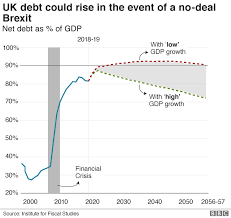 No Deal Brexit Would Push Uk Debt To 50 Year High Says