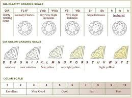 Diamond Size Chart Template | Cvfree.pro