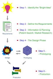 Product Development Process Overview Start Here With