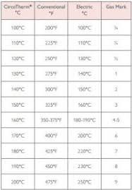 Circotherm Conversion Chart Cookersandovens Blog