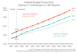 President Obamas Fiscal Year 2016 Budget Tax And Spend