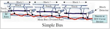 mark_simple_bus jpg Dcc Bus Wiring Diagrams simple bus requires main bus to generally follow the track upside are less connections and wiring to install downside is main bus wiring is in the middle Wiring Diagram for NCE DCC