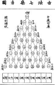 history of algebra  magic squares edit
