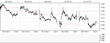 France Cac 40 Xbear Trg Historical Intraday Market Prices