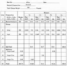 24 Hour Fluid Balance Chart Example Foundry Manual Part 3