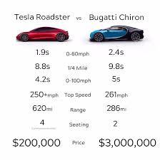 Audi r8 v8 spyder (2015) vs. Tesla Vs Bugatti Teslamotors