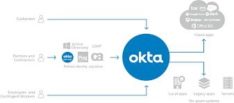Office 365 Live Microsoft Integrations Office 365 Okta