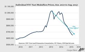 The Uber Effect Is Crushing Taxi Medallion And Stock Prices