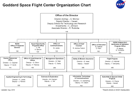 Org Chart Software For Large Companies Goddards Organizations And Projects Nasa