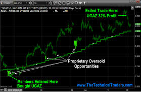 Natural Gas Candlestick Chart Natural Gas Setup For 32 Move Using Ugaz Fund Trade Oil Etf