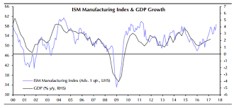 Ism Purchasing Managers Index Chart Ism Indicator Shows Economy May Be Growing Above 4 Percent Now