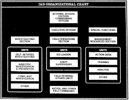 New York City Police Department Organizational Chart Rapeutation Bulletin Board Pix