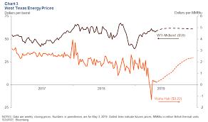 Permian Basin Economic Indicators Dallasfed Org