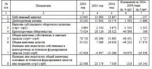 отчет по предпринимательству на примере ТОО Саулмалаколь сервис  Заключение