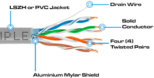learn about plenum cat5e cat6 cables and when to use cmp cat6 shield drain wire explanation