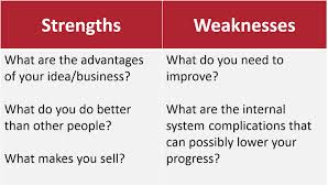 swot analysis innovate weaknesses such as weak brand recognition and external relationships as new provider in the market by trying to answer the following questions you re